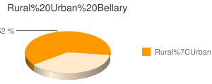 Bellary census population